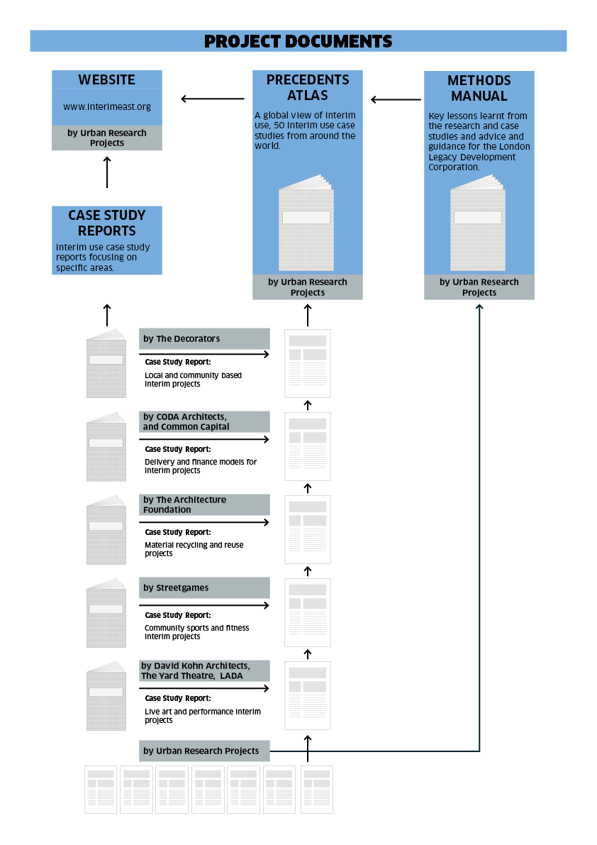 Project Diagram Web (Large Text)
